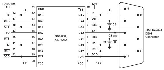 GD75232, Мультиканальный